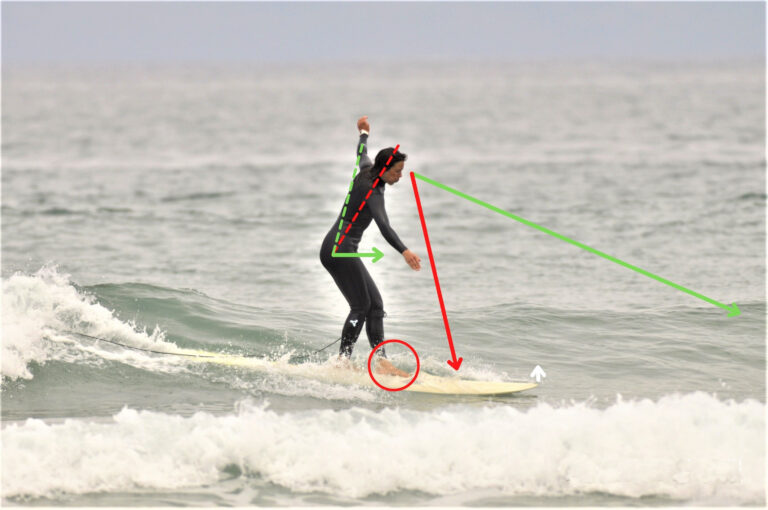 Video Analysis for longboard surfers